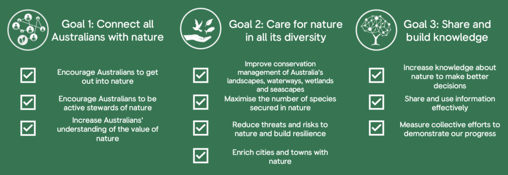 Corporate partnerships with CVA align with Australian environmental policy framework Strategy For Nature